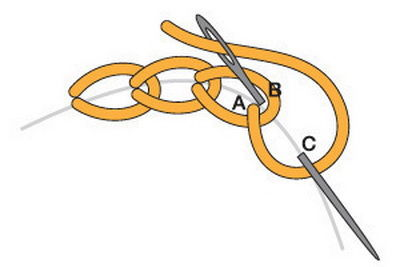 chain-stitch
