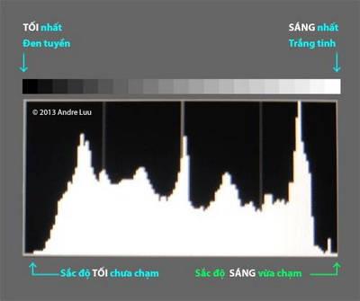 phoi-sang-voi-histogram_2