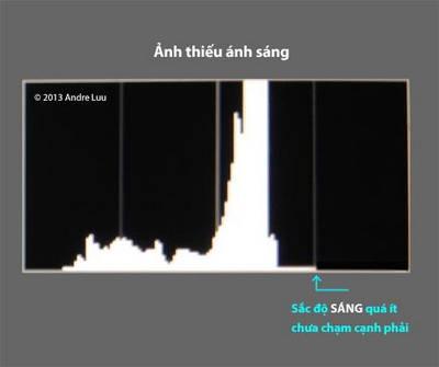 phoi-sang-voi-histogram_3